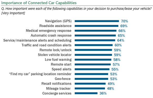 Importance of Connected Car Capabilities