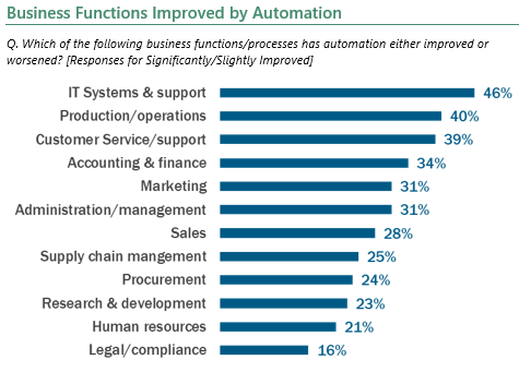 Business functions improved by automation