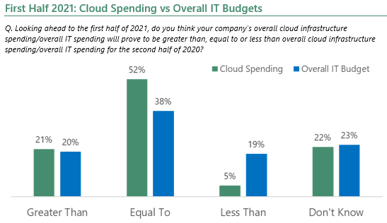 First half of 2021: cloud spending vs overall IT budgets