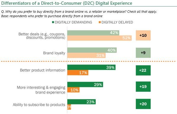 Differentiators of Direct to Consumer Digital Experience